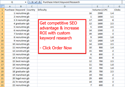 keyword Research: Get 100 Low Competition Buyer Keywords For SEO