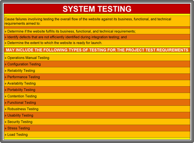 Perform system testing on your website