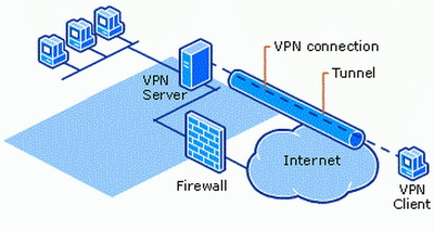 Config VPN for your business, link offices over the Internet