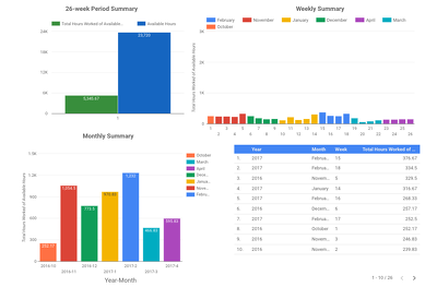 Build a beautiful Google Data Studio dashboard to monitor KPI's