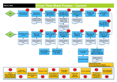 Create business / organisational flow chart