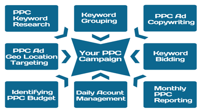 Amazon PPC, Adwords, Bing, PPC, SEM, Digital Marketing, English