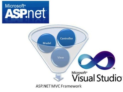 Develop a new ASP.NET MVC website and solve any code problems