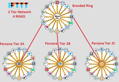 Create amazing IFTTT network for your website Basic 1 Ring