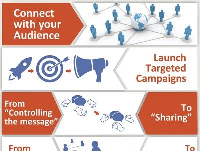 Develop Custom Social Media Content