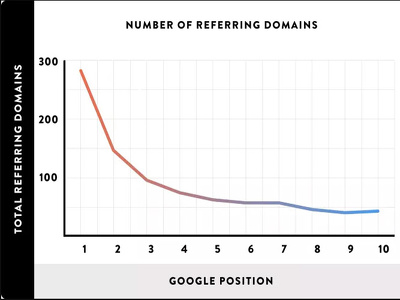 Increase Referring Domains To Your Website (Basic 99 domains)
