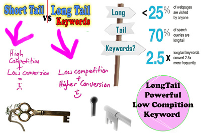 Find Long-tail Keywords For Growing Your Web Traffic