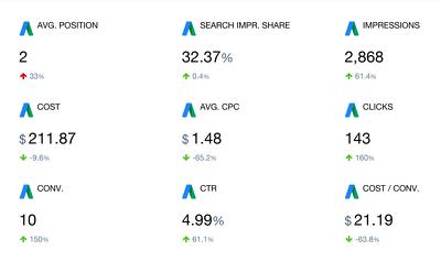 Create High ROI Search Campaigns