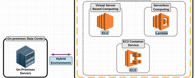 Install, Configure and Migrate Wordpress/Magento on Amazon EC2