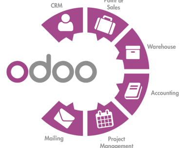 Develop an odoo module or fix bugs in existing modules