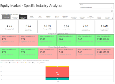 Analyze your data and build a dashboard for your VOI