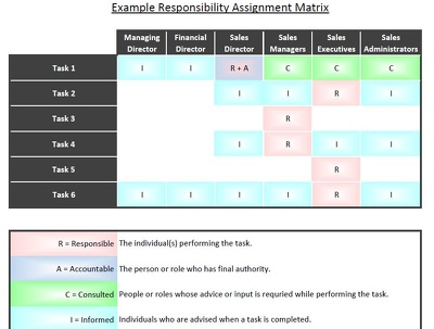 Create a responsibility assignment matrix for a business/project