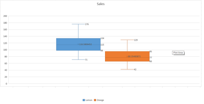 Create you 2 graphs of waterfall or histogram or box and whisker