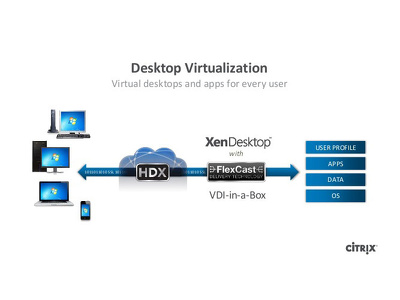 Install & Setup Citrix Xenapp and XenDesktop for Your Company