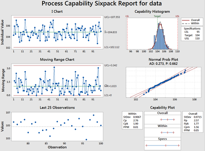 Analyze your data statistically using Minitab