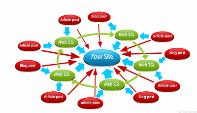 Rank your website by 50 quality backlink for