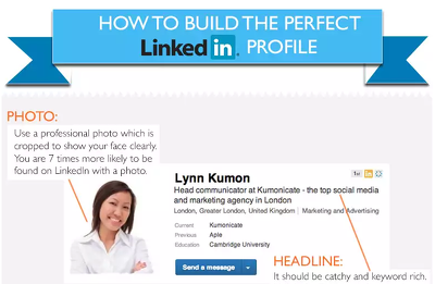 Write content on your linkedin profile professionally