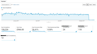 Set up your goals and events in Google Analytics