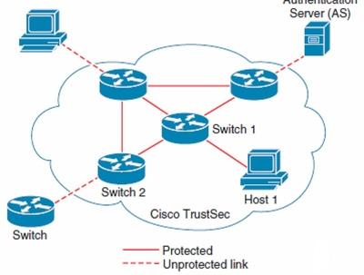 Design Cisco Software Defined Segmentation