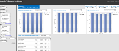 Develop BI Dashboards & Reports in Cognos and Tableau