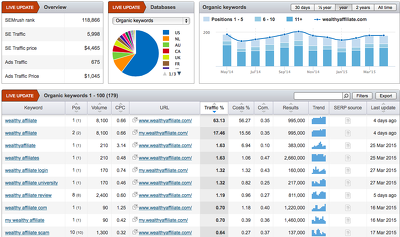 Give you moz and semrush Reports / Access