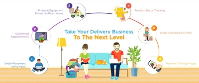Develop Delivery App For Your Business