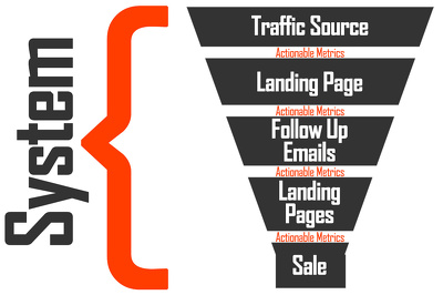 Build You A Powerful High Conversion Sales Funnel