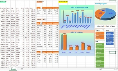 Do Excel Dashboard For Business Data for Sales, Inventory, HR