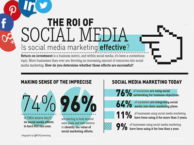 Manage Social Media Sites