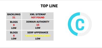 Provide you SEO keyword research to knock out the competition