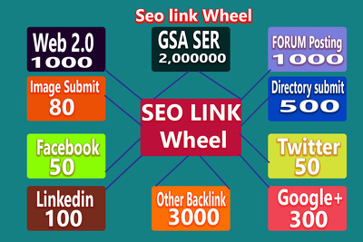 Seo link wheel for run google ranking seo campaign