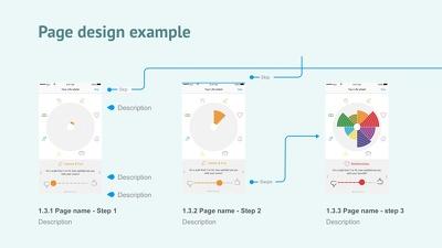 User-centred designed IOS Mobile app mockups
