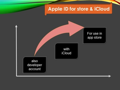 Provide 100+ Apple IDs in 1/2 days.