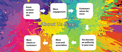 Write or Improve Your 'About Us' Page