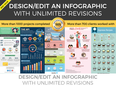 design/edit an infographic with unlimited revisions
