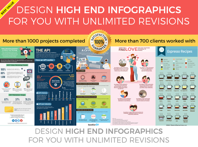 Design high end infographics for you with unlimited revisions