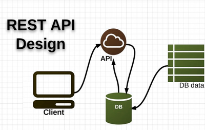 Create web services or API's in PHP for your Mobile APPS