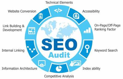Create a website SEO audit