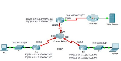 Configuration Cisco Devices on PT of LAN or WAN Environment