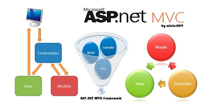 Website development in asp.net,mvc with SQLdatabase  with 4 page