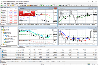 Teach you how to use metatrader 4 trading platform
