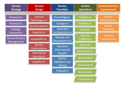 Install Open Source Service Desk Software, ITIL Compliant