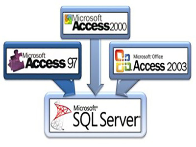 Make your Ms Access and Sql Assignment