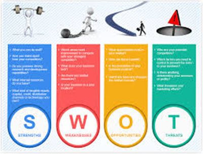 Do the SWOT Analysis of your Business