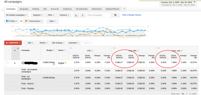 Audit your Google Adwords Campaign