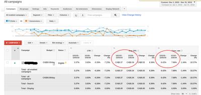 Audit your Google Adwords Campaign