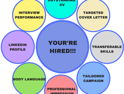 Create or rewrite a high quality, professional CV