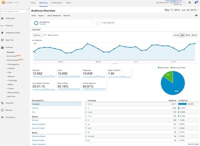 Add Google Analytic in your WordPress site or any site
