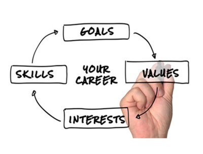 Provide career coaching