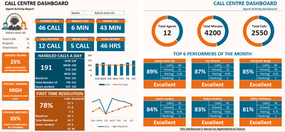 Deliver a Call Centre Agents Data Dashboard